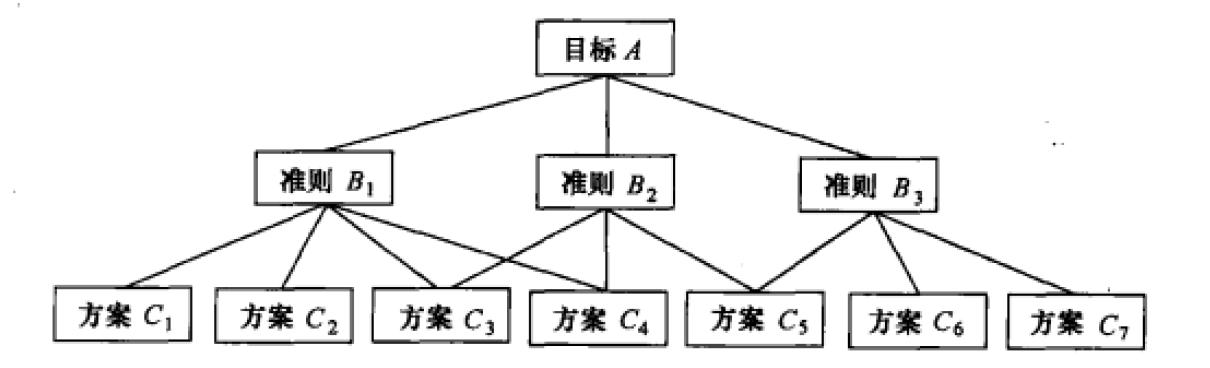 层次分析法(AHP)【经典教程+案例+MATLAB代码+EXCEL方法+软件】