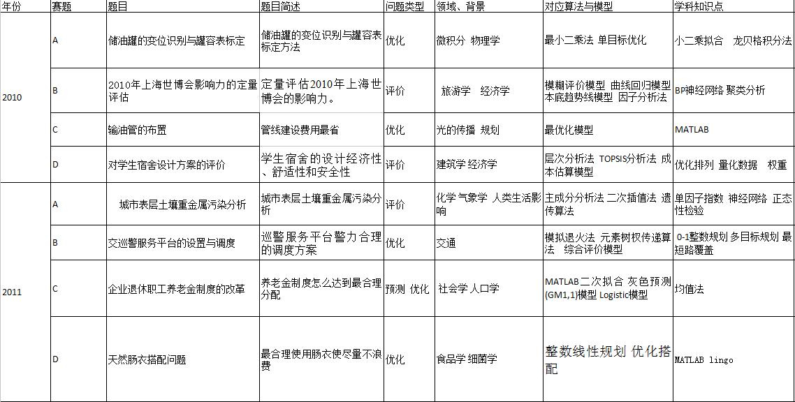 2010-2012年国赛优秀论文合集